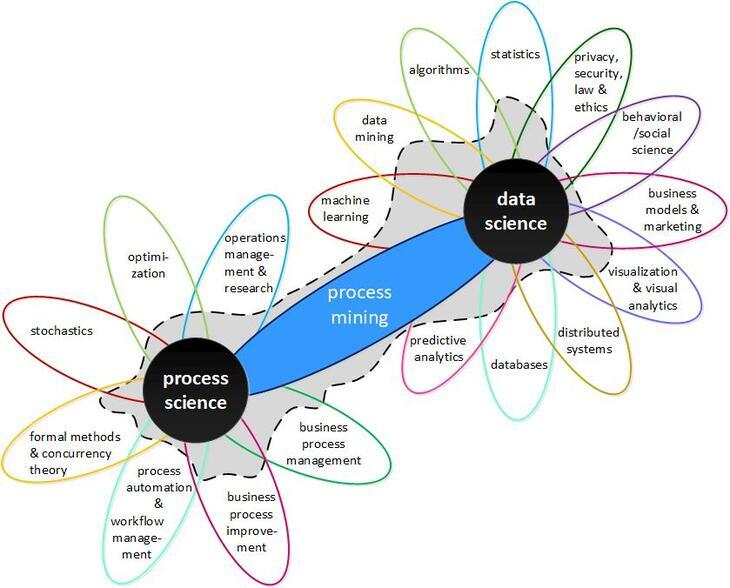 Representation of the connection between Process Science and Data Science